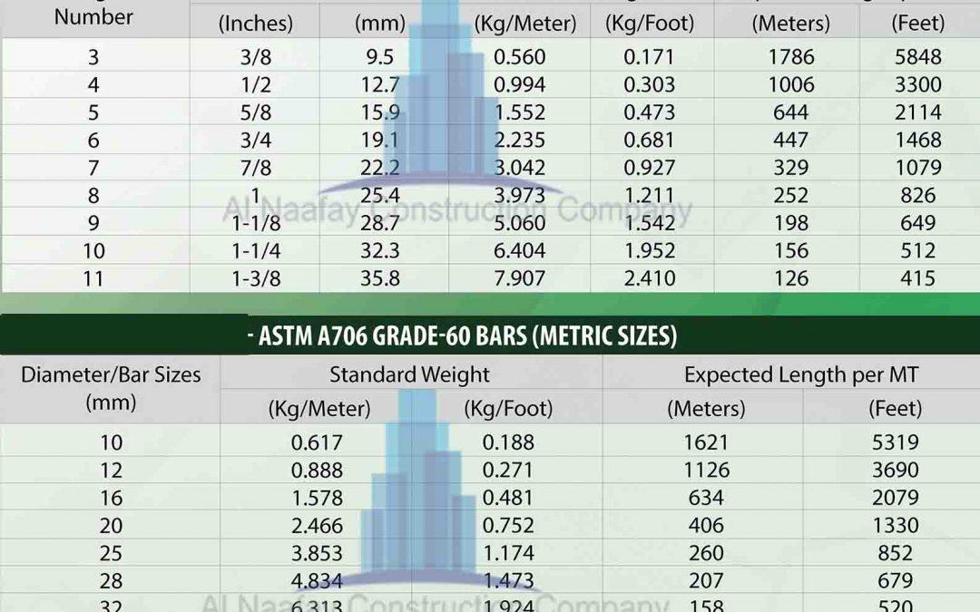 Steel Weight Calculator in Pakistan